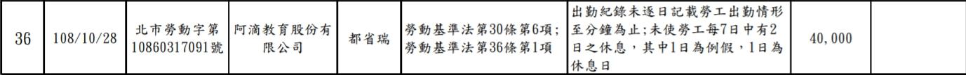 实习生事件后…「阿滴英文」惨遭开罚!劳动局出面检查「两项不合格」吞下4万元罚单 - 宅男异界