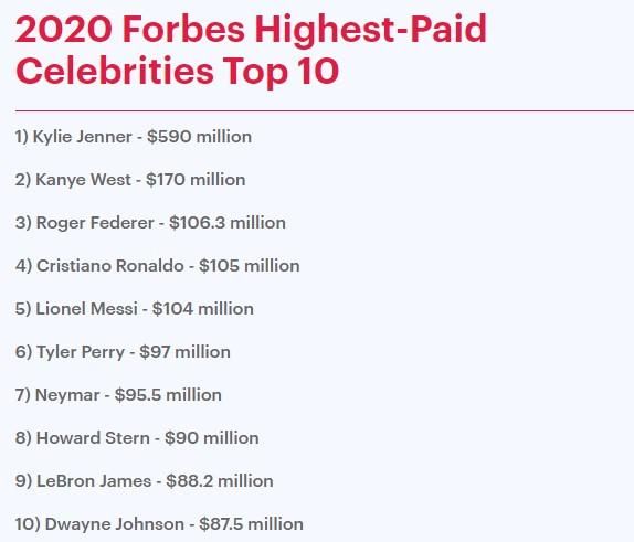 富比士公开「最高收入」!凯莉珍娜赚170亿夺冠 击败肯伊威斯特插图6