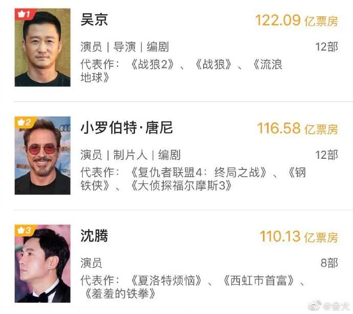 「演员票房排名」出炉!《复仇者》的「她」荣登「中国票房第一」!插图4