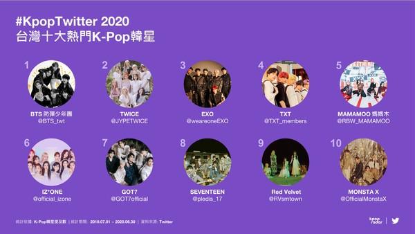 官方名单!推特曝韩团热度排行 TWICE在台只排第二「冠军曝光」