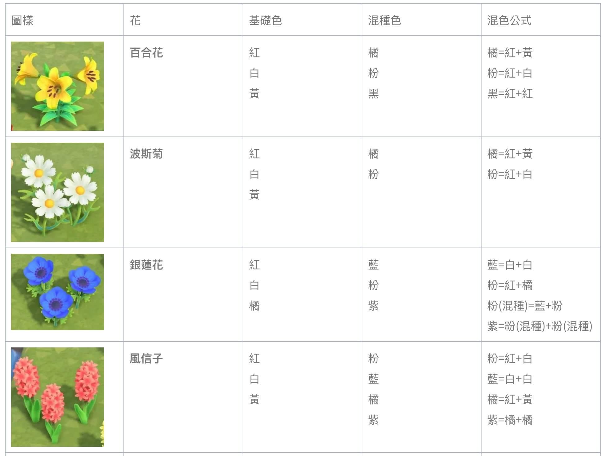 攻略 / 《动物森友会》该如何种花?「特殊花色培育法」大公开插图2