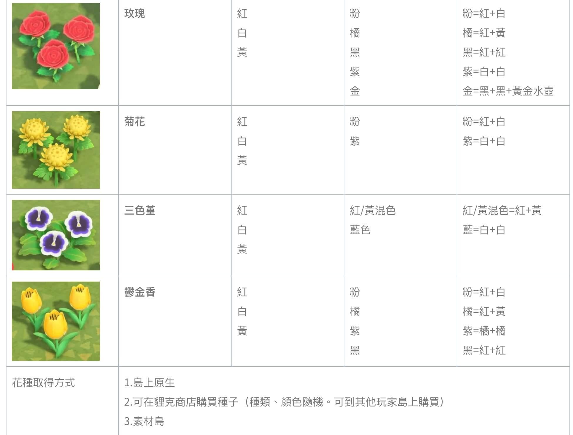 攻略 / 《动物森友会》该如何种花?「特殊花色培育法」大公开插图3